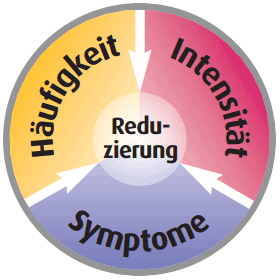 Magrakur - Migräne-Reduzierung